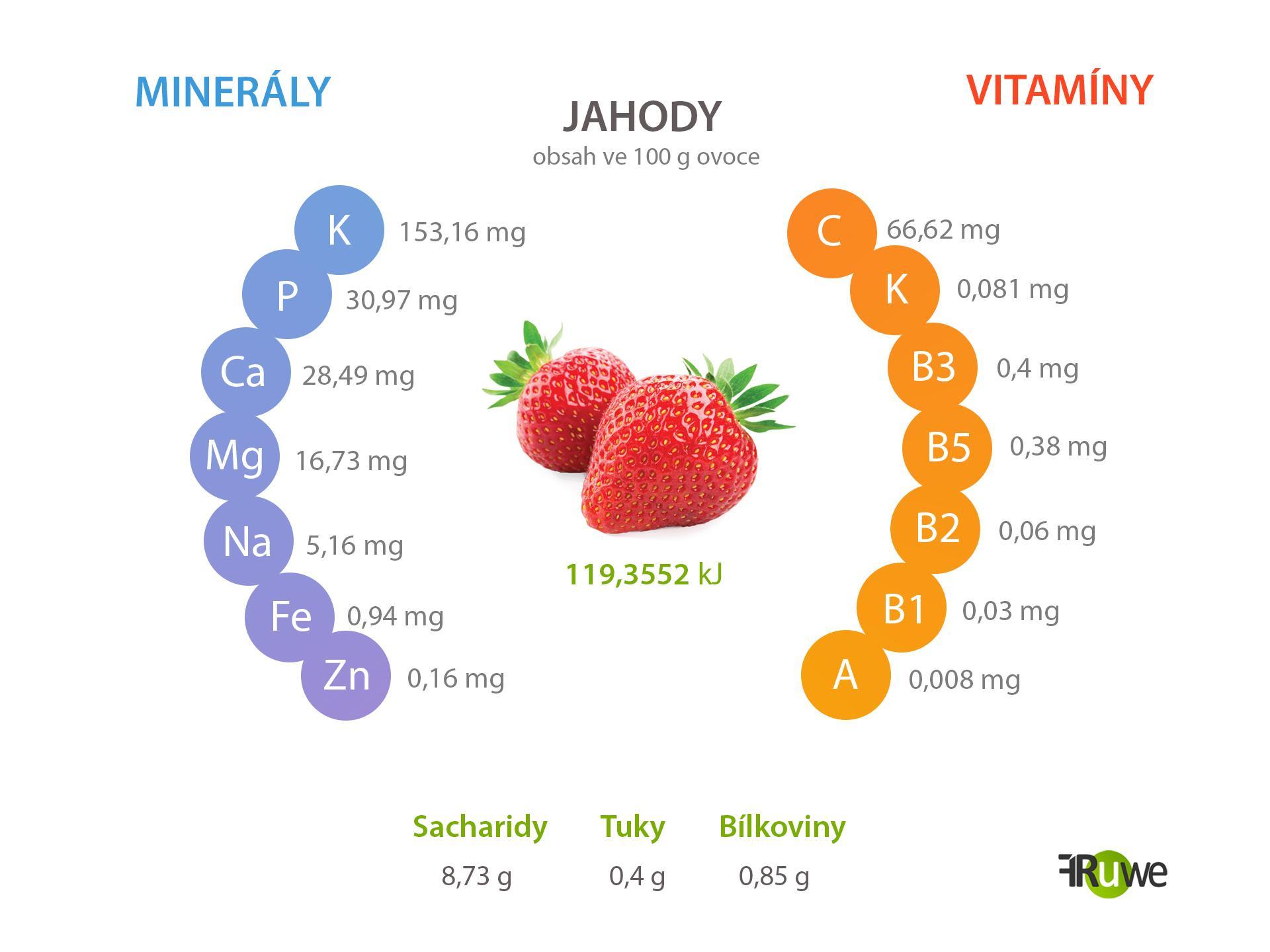 Nutriční hodnoty jahody