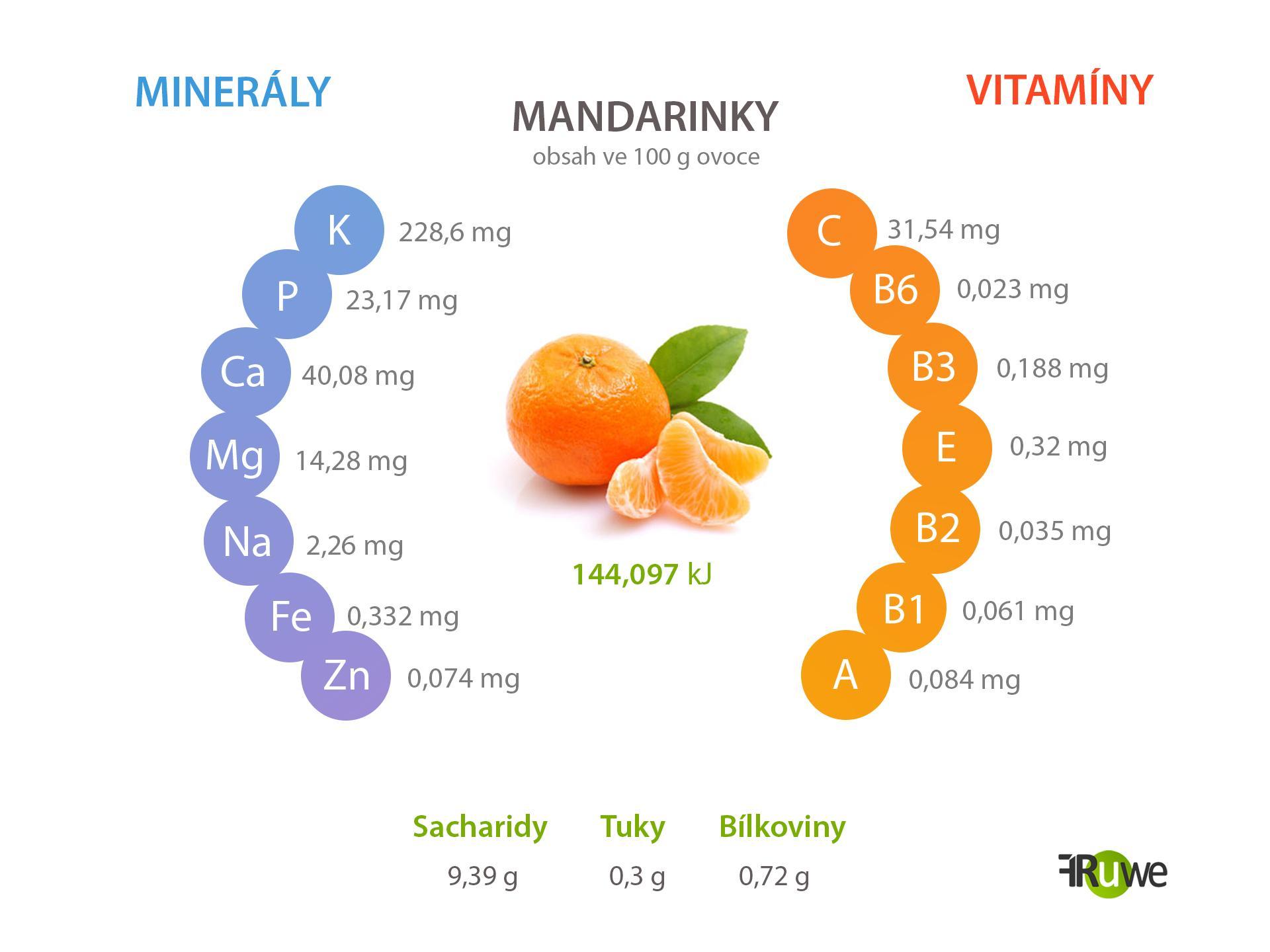 Nutriční hodnoty mandarinky