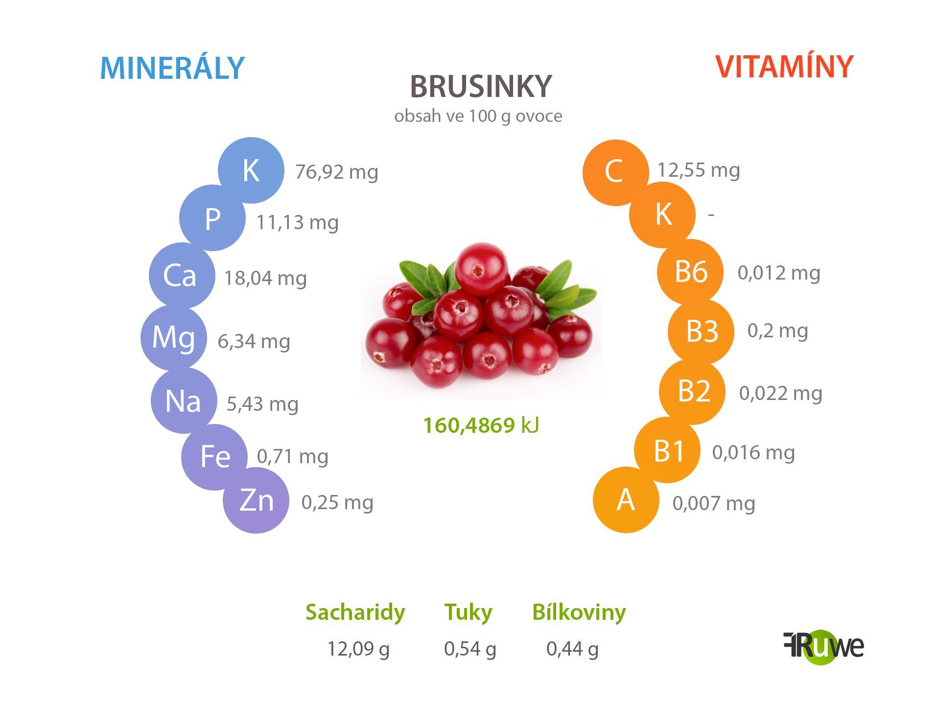 Nutriční hodnoty brusinky
