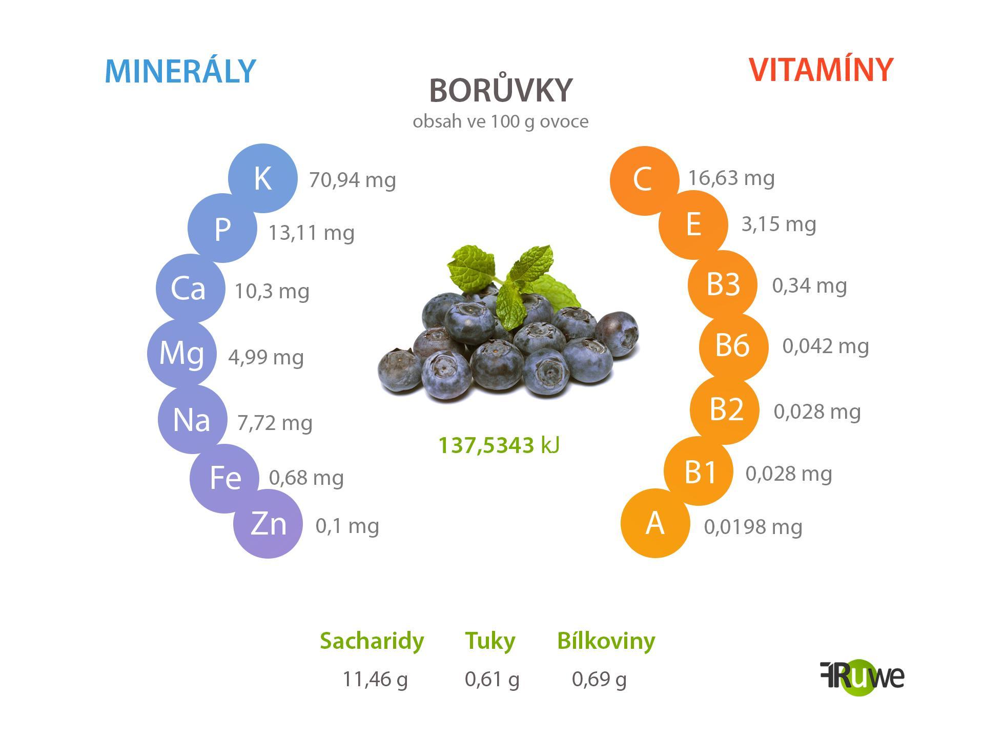 Nutriční hodnoty borůvky