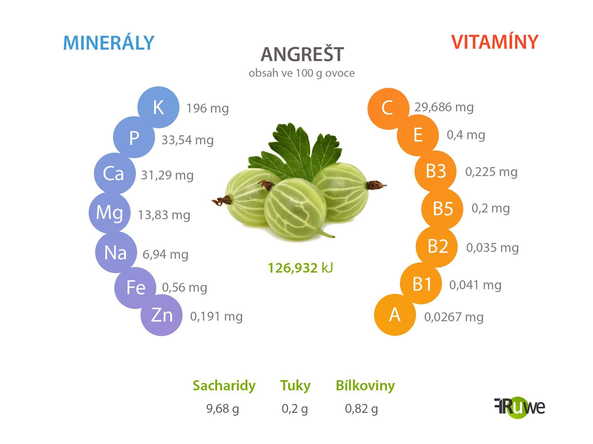 Nutriční hodnoty angreštu