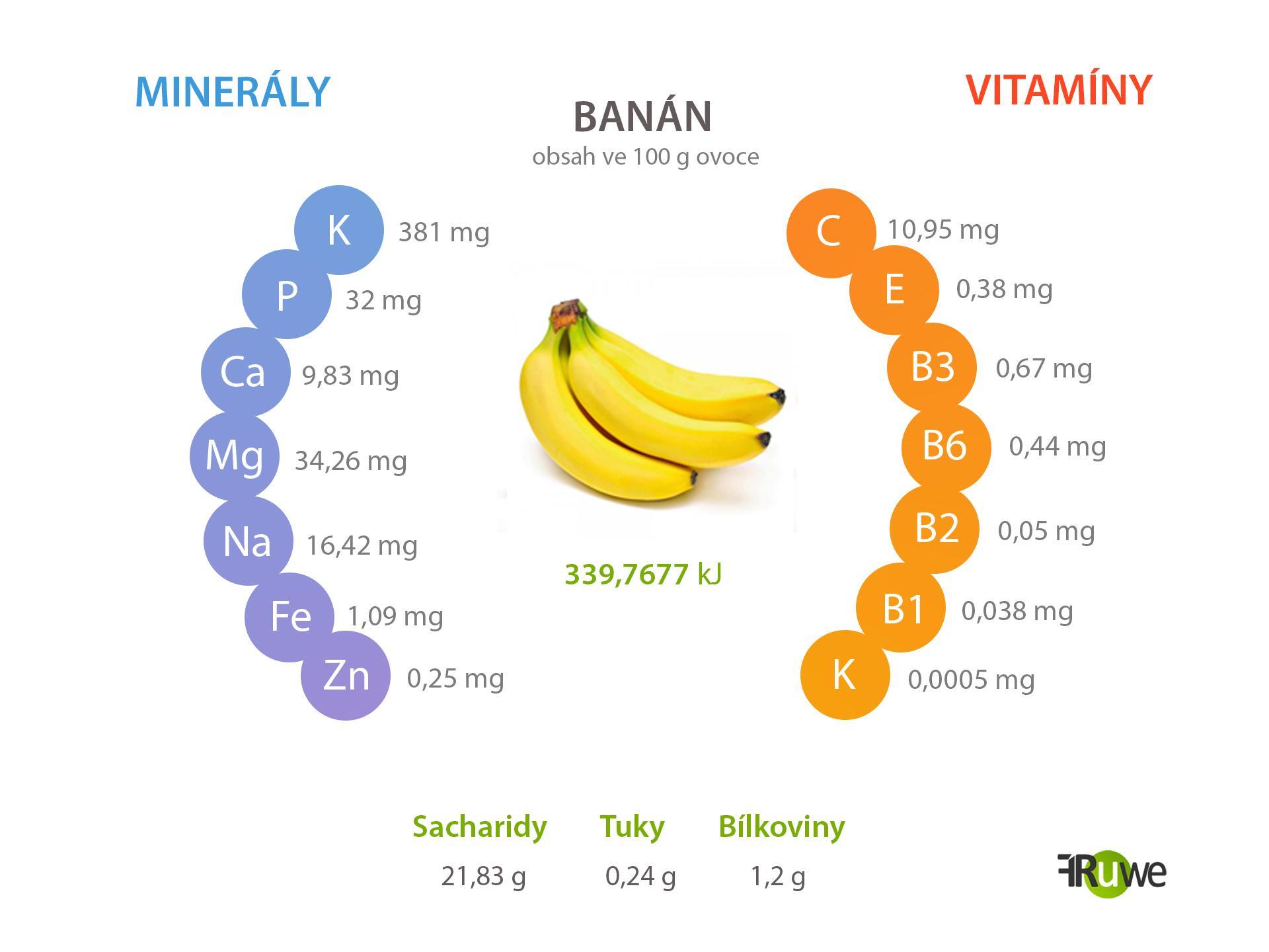Nutriční hodnoty banánu