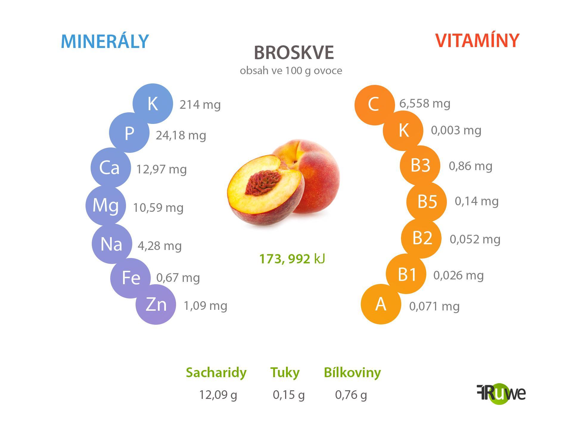 Nutriční hodnoty broskve