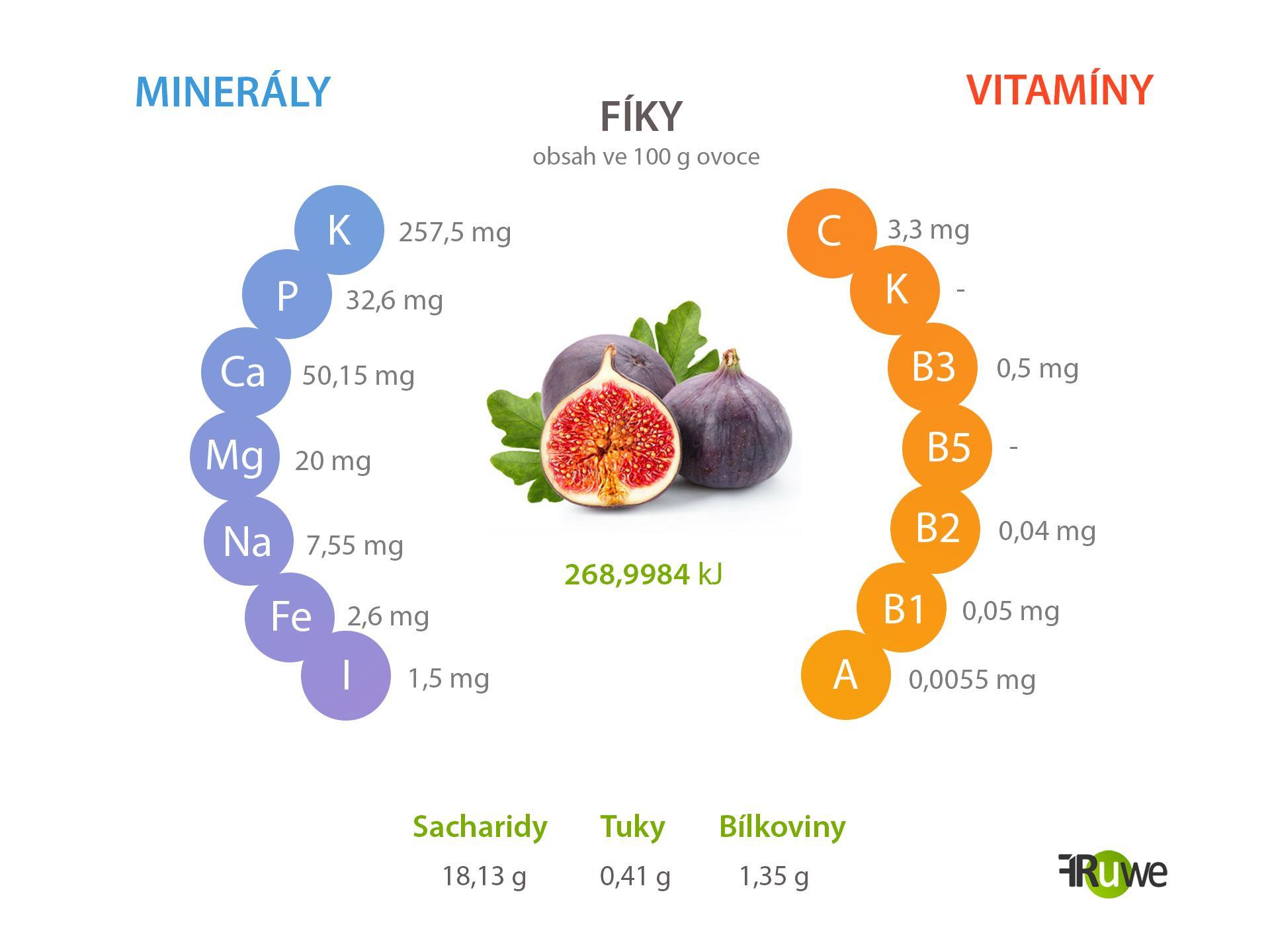 Nutriční hodnoty fíků
