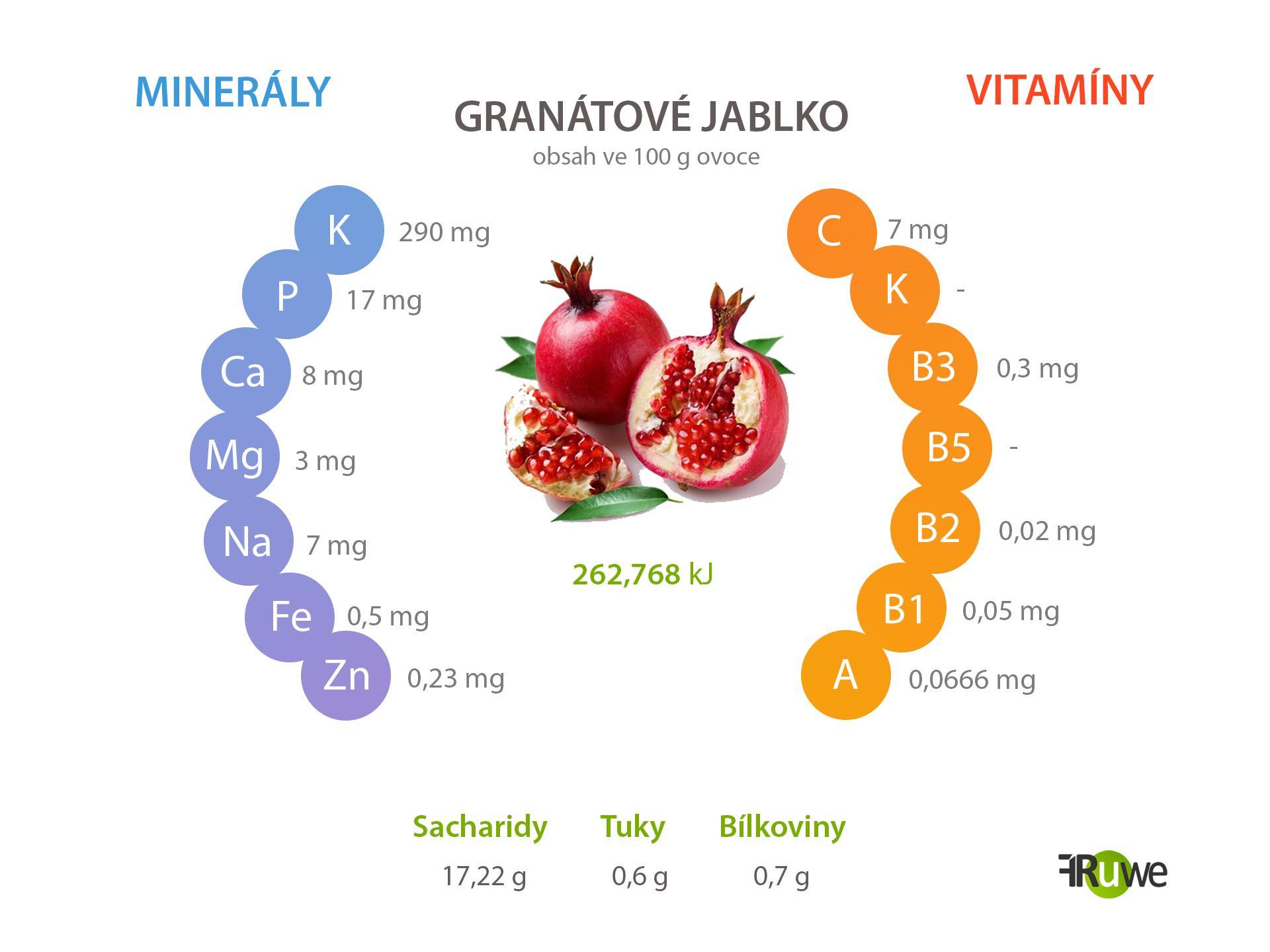 Nutriční hodnoty granátového jablka