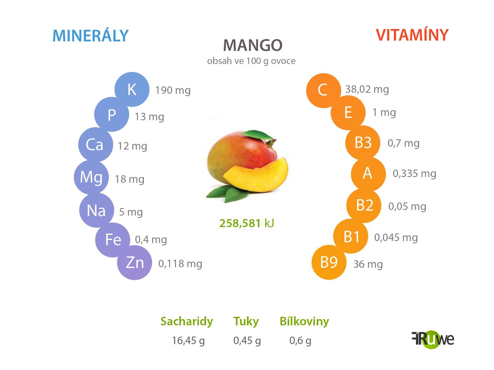Nutriční hodnoty manga