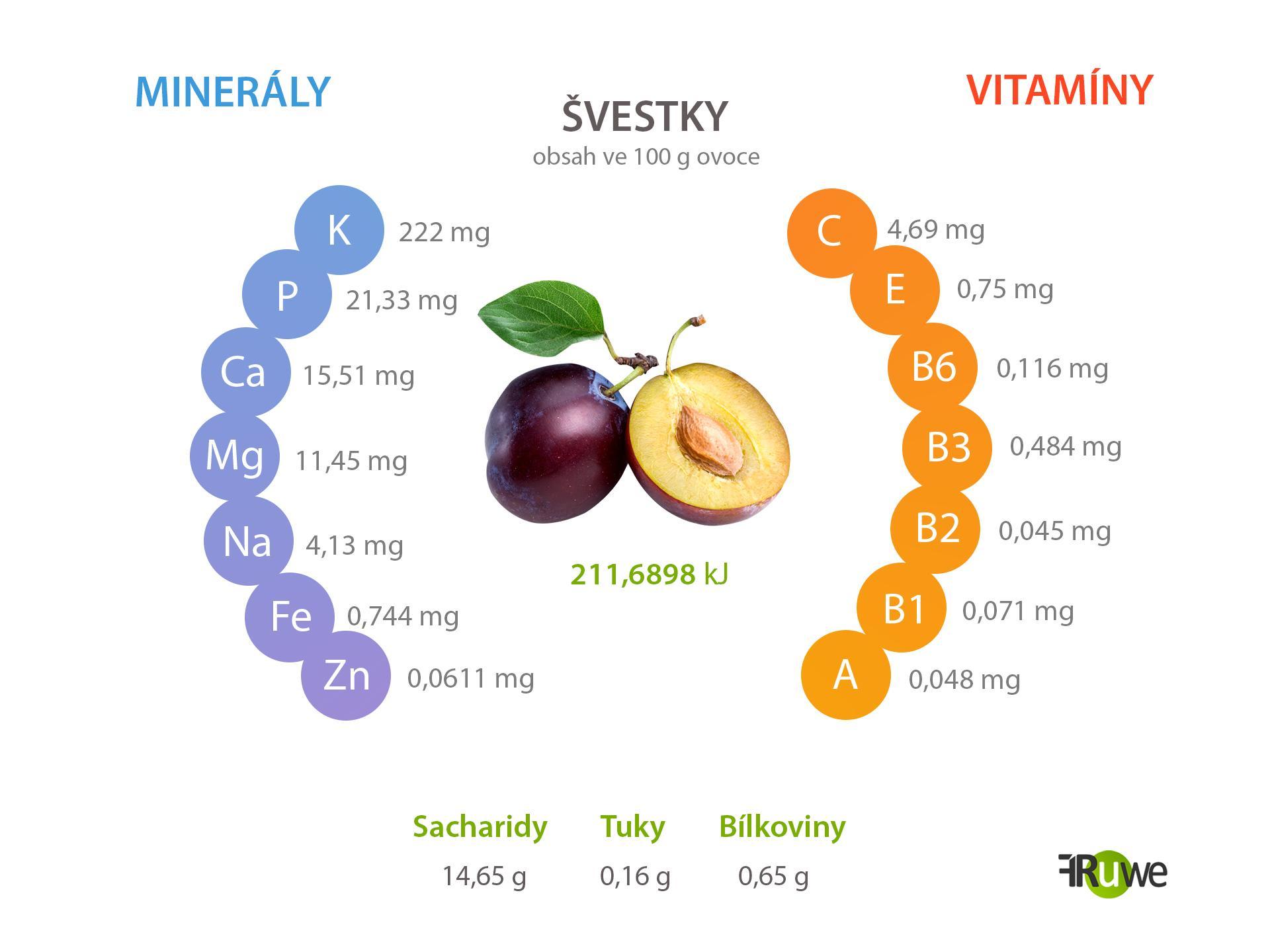 Nutriční hodnoty švestek