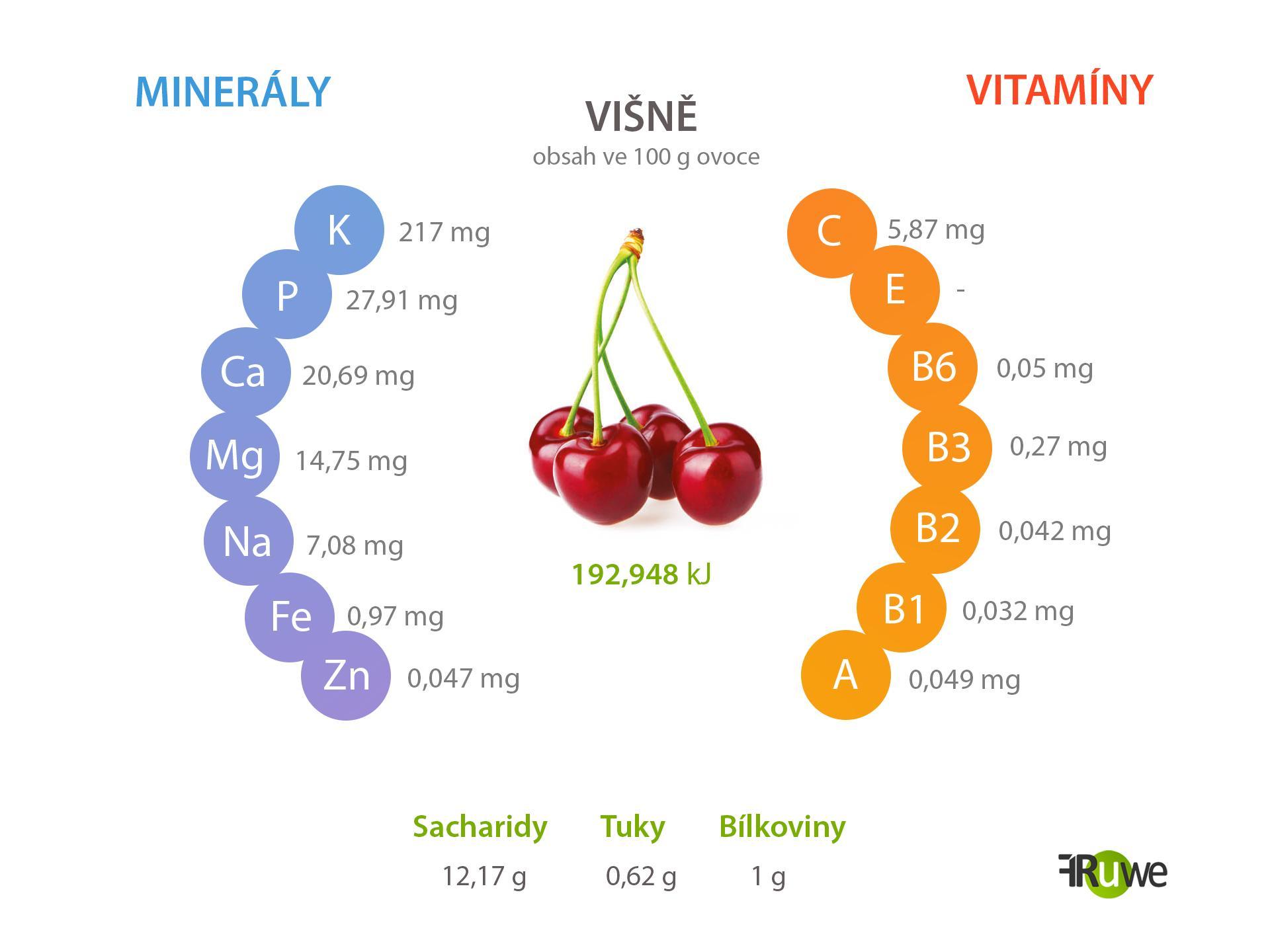 Nutriční hodnoty višně