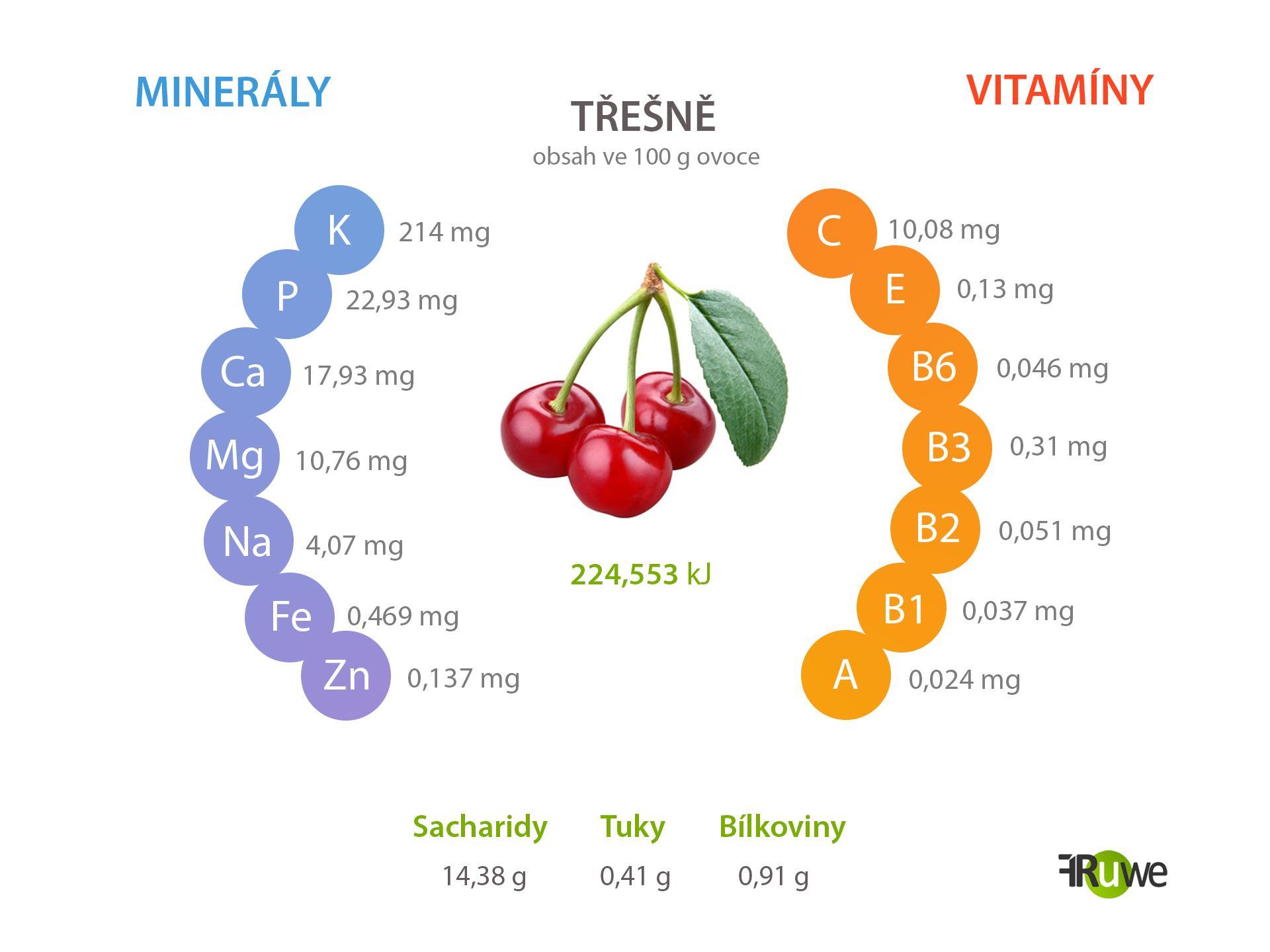 Nutriční hodnoty třešně