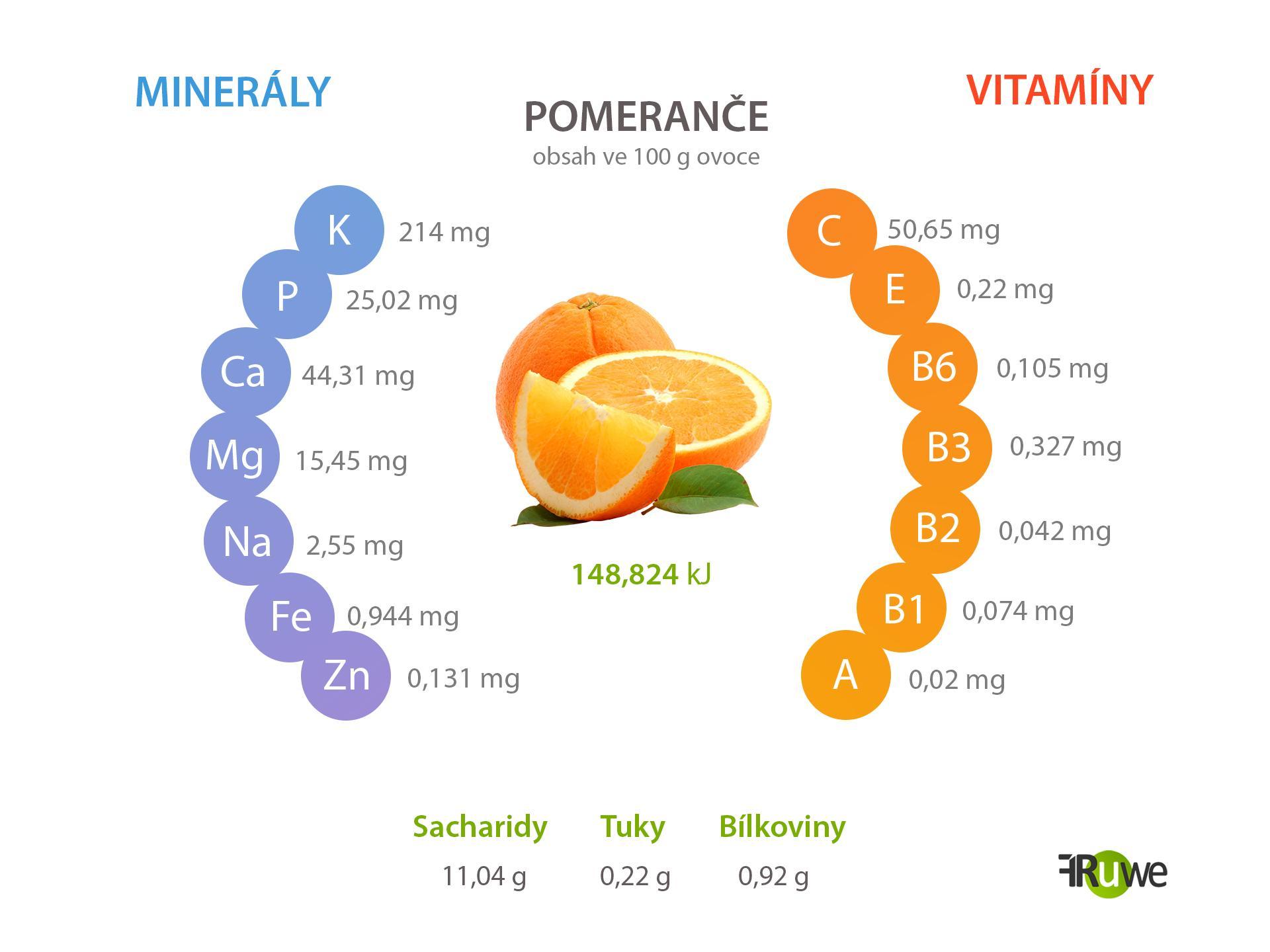 Nutriční hodnoty pomeranče