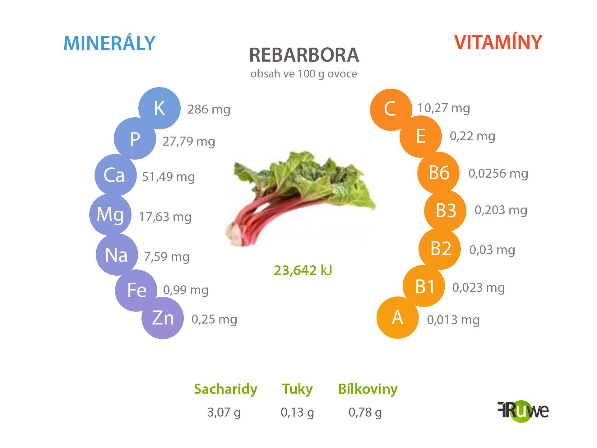Nutriční hodnoty rebarbory