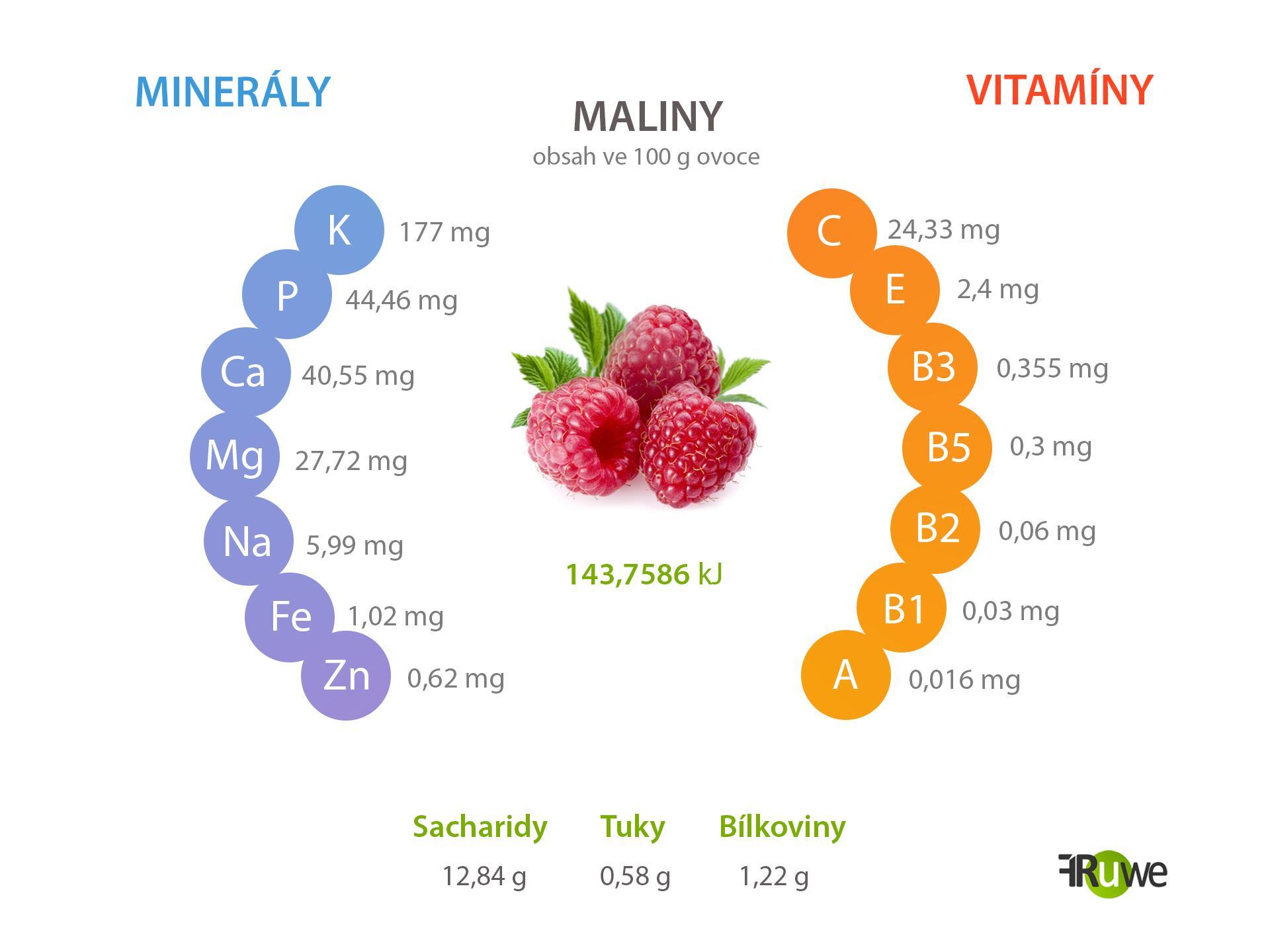Nutriční hodnoty malin