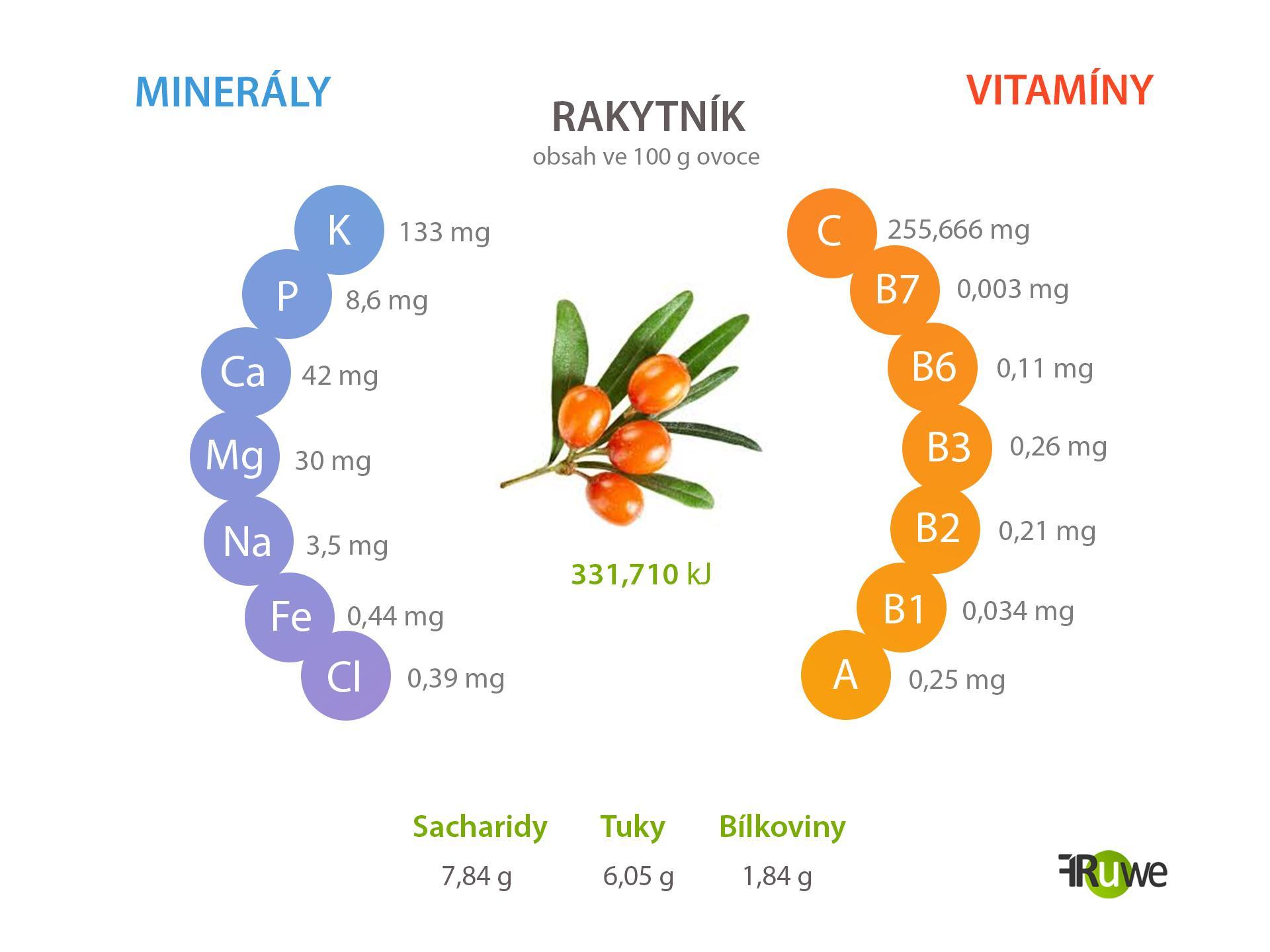 Nutriční hodnoty rakytníku
