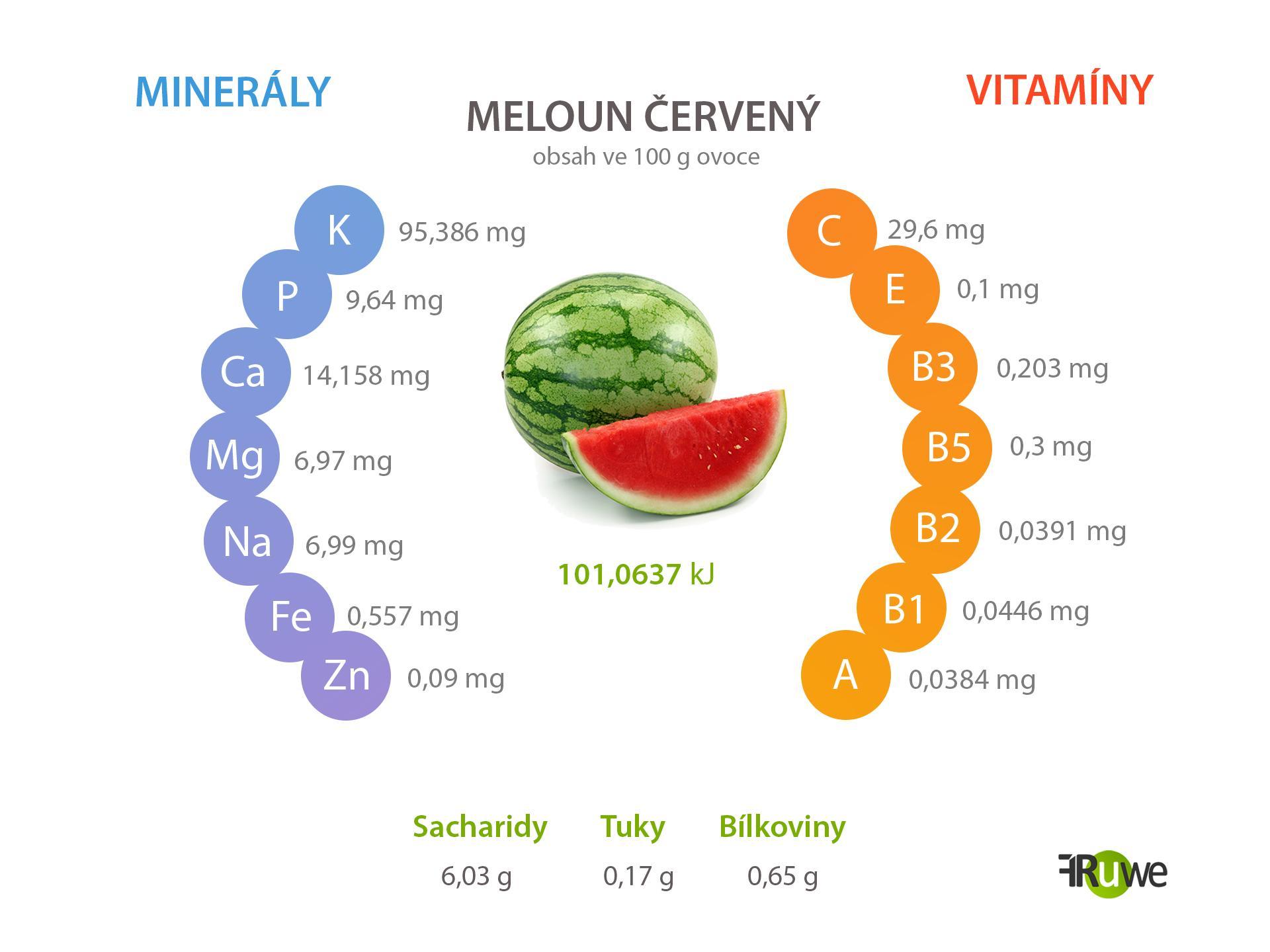 Nutriční hodnoty melounu